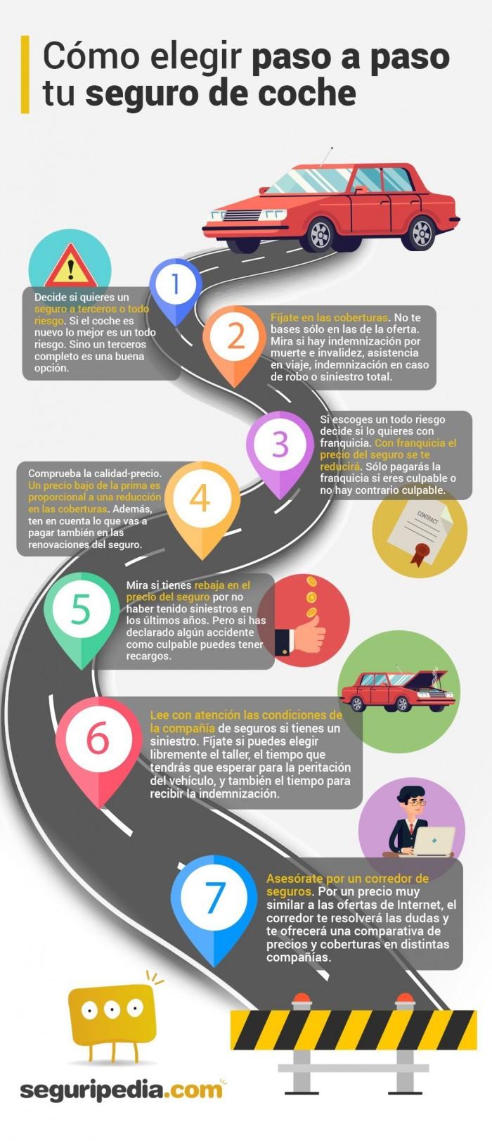Infografía para elegir el seguro de coche