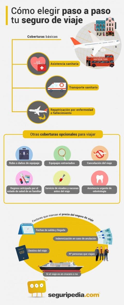 Cómo elegir seguro de viaje