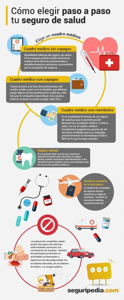Infografía cómo elegir seguro de salud