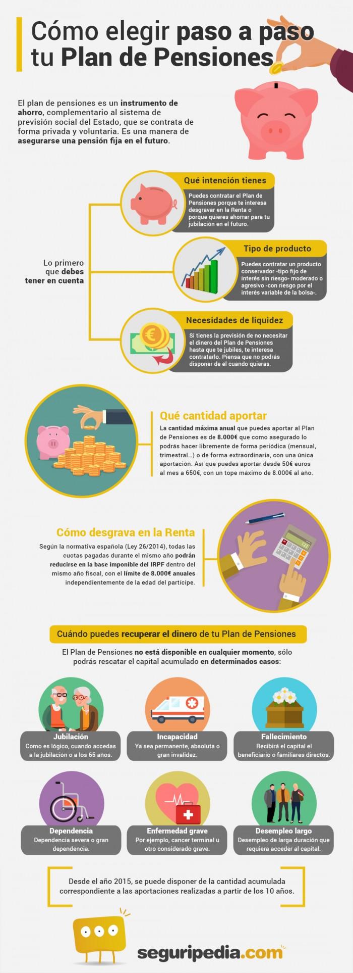 Infografía para elegir Plan de Pensiones